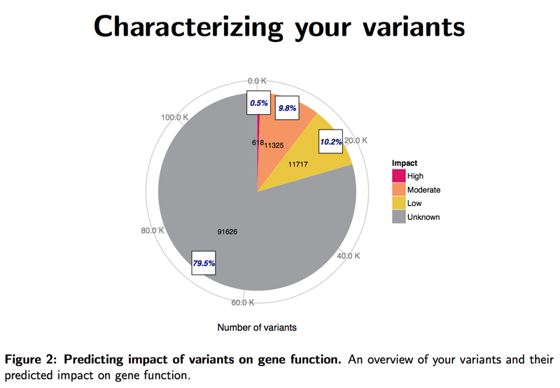 characterized_variants